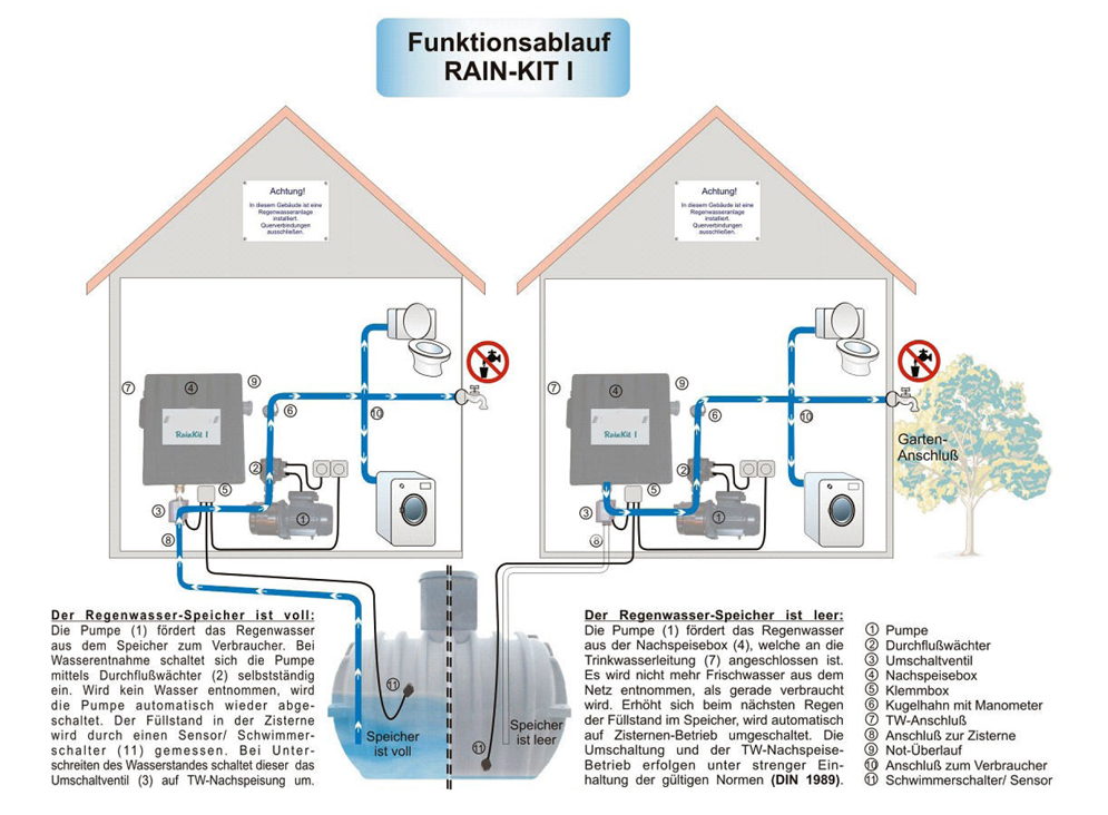 Gut gemocht Regenwassernutzung Komplettanlage Rain Kit 1 mit PE-Tank 3900L OPTI DP61