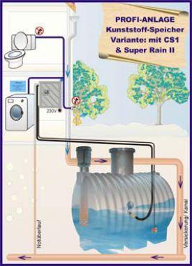 Regenwassernutzung Komplettanlage OEKO PROFI 1 PE-Tank 3900l