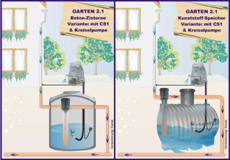 oeko komplettanlagen regenwassernutzungsanlagen garten regenwassernutzung. Black Bedroom Furniture Sets. Home Design Ideas