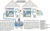 Regenwasserzentrale SUPER RAIN BASIC