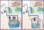 Regenwassernutzung Komplettanlage OEKO EASY 2.1