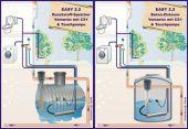 Regenwassernutzung Komplettanlage OEKO EASY 2.2