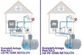 Regenwassernutzung Komplettanlage Rain Kit 1 oder Rain Kit 2 mit PE-Tank Betolith