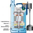 Tauchdruckpumpen DRAIN-TOP-VORTEX 370-/GM MAGNETIC FLOAT